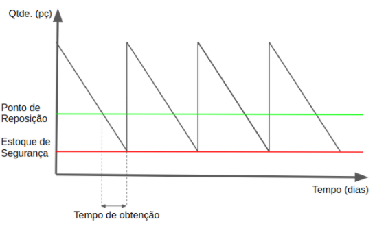 Representação gráfica: ponto de reposição.